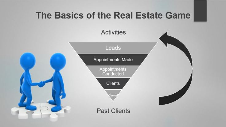 Basics Of The Real Estate Game